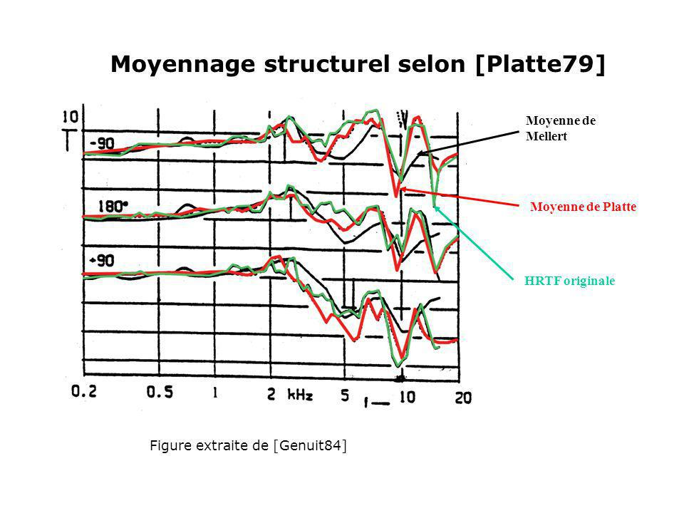 Moyennage structurel selon [Platte79]